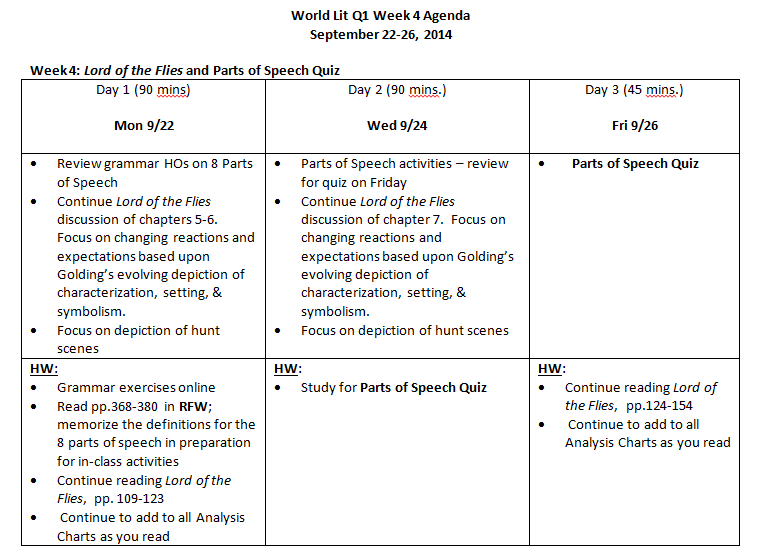 World Lit 9 Agenda For Q1 Week 4 Lord Of The Flies Grammar Parts